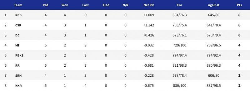 IPL 2021 points table - Updated after RR vs KKR (Match 18)