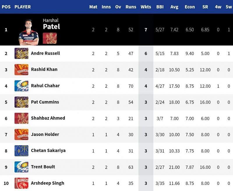 आरसीबी के सीमर हर्षल पटेल ने आंद्रे रसेल को तालिका में सबसे ऊपर रखा [Credits: IPL]