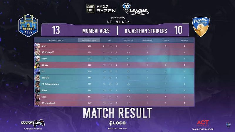 Scorecard of match 3 (Image via Skyesports League)
