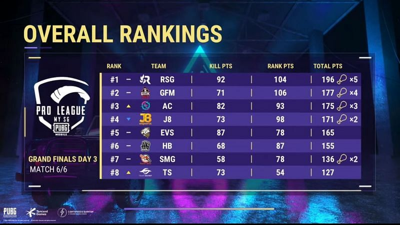 PMPL Season 3 MY SG Finals overall standings