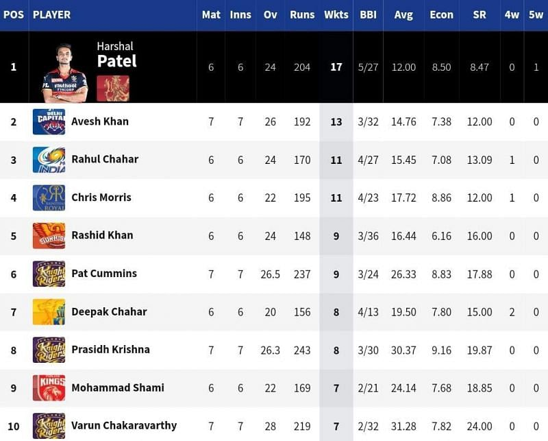KKR have three bowlers in the top 10 of the IPL 2021 Purple Cap list - most by any side [Credits: IPL]