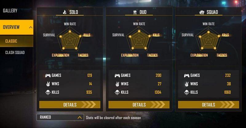 Cerol's ranked stats