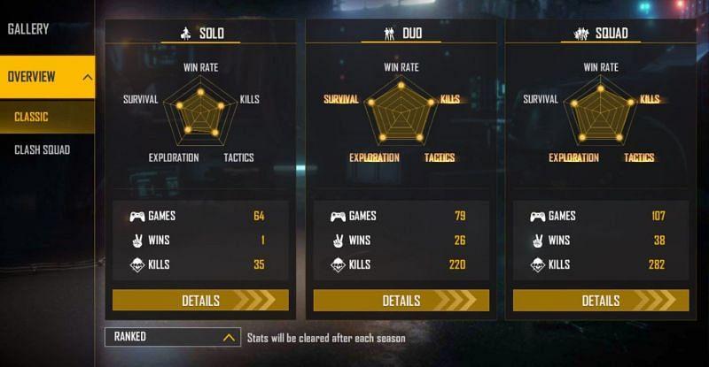 GW Karan's ranked stats