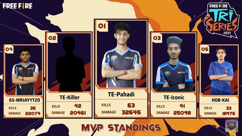Top 5 players after Free Fire Tri-series day 5