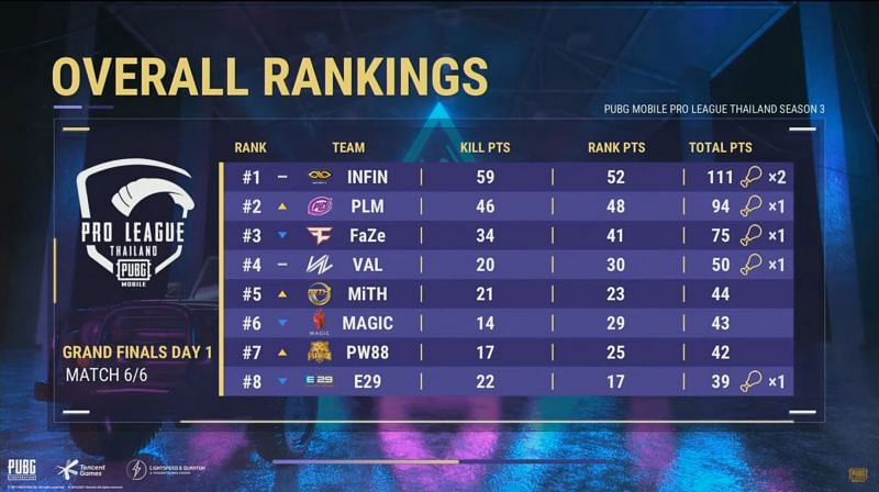 PMPL Season 3 Thailand Finals day 1 Overall standings