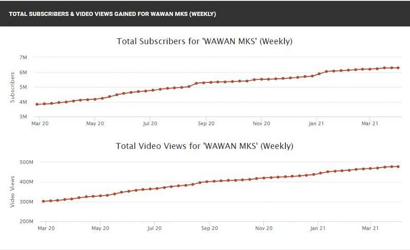 Wawan MKS' subscriber and view count