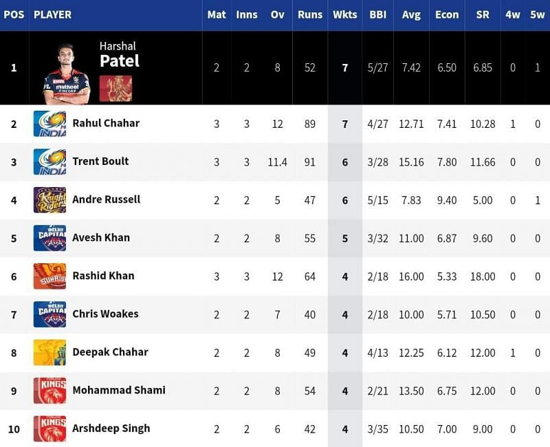 Two MI bowlers dominate the top 3 of the IPL 2021 Purple Cap list [Credits: IPL]