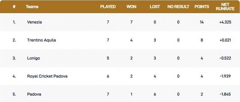 Venice T10 League Points Table
