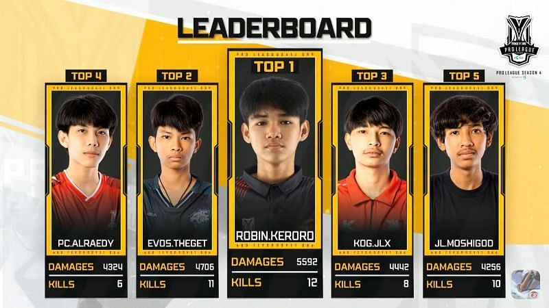 Top 5 kill leaders From Free Fire Pro League S4 Thailand Grand Finals