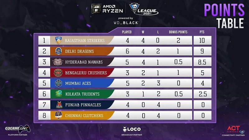 Skyesports Valorant League 2021 points table after Day 14 matches (Image via Skyesports League)