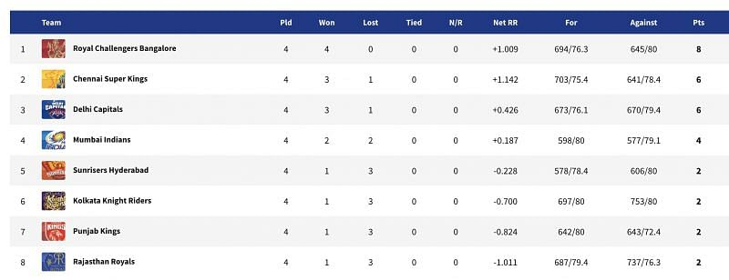 RCB make their way back to the top of the points table.