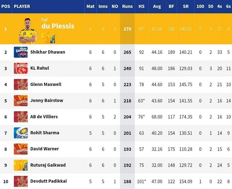 CSK opener Faf du Plessis became the leading run-getter of IPL 2021 [Credits: IPL]