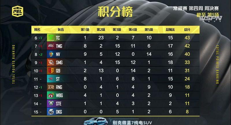 PEL 2021 Season 1 week 4 day 3 overall standings