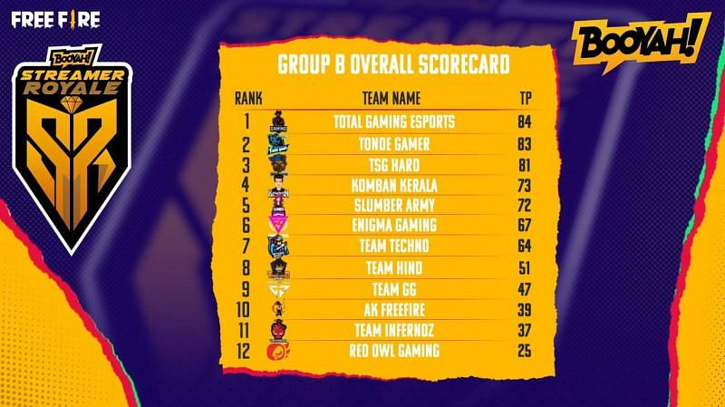 Free Fire Booyah Streamer Royale Group B overall standings