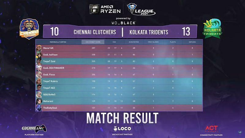 Skyesports Valorant League 2021 Kolkata Tridents vs Chennai Clutchers map 1 score (Image by Skyesports)