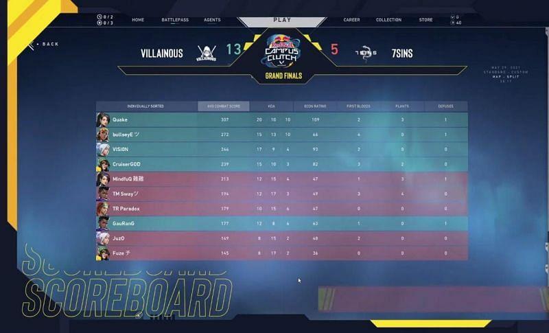 7SINS vs Villainous Map 1 Scorecard (Image via SkyEsports)