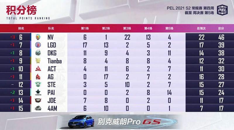 PEL 2021 Season 2 week 4 day 3 overall standings