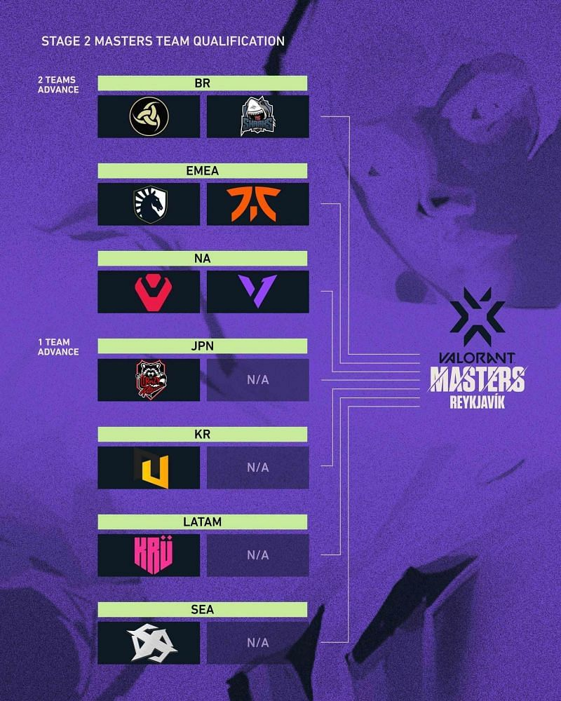 The Valorant Champions Tour Stage 2 Masters will take place in Reykjavík, Iceland (Image via Riot Games)