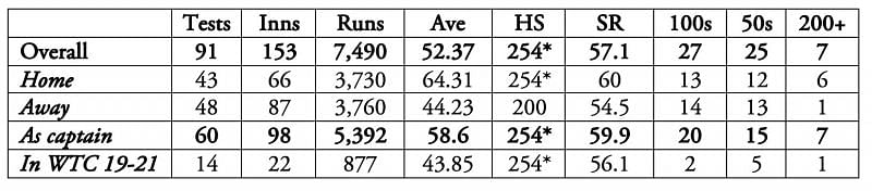 Virat Kohli averages over 35 in every country where he has played two or more Tests.