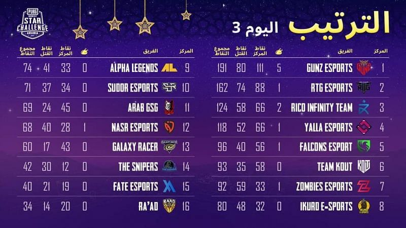 PMSC 2021 Arabia overall standings