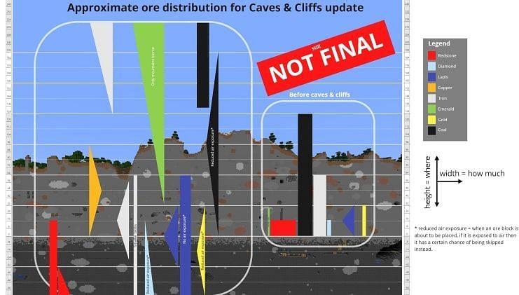Ore distribution in 21w18a (Image via Mojang)