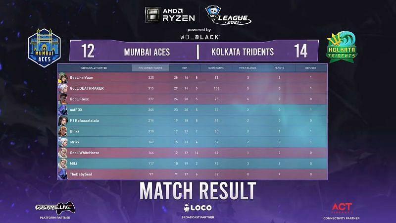 Mumbai Aces vs Kolkata Tridents Map 2 Result (Image from Skyesports Youtube)