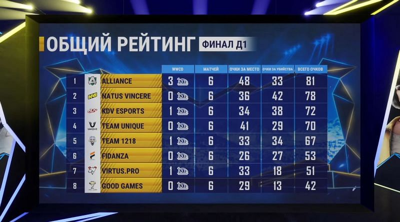 The PMPL Season 1 CIS Finals Day 1 overall standings (top eight)