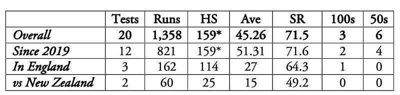 Rishabh Pant has over 500 Test runs in 2021 at an average touching 65.