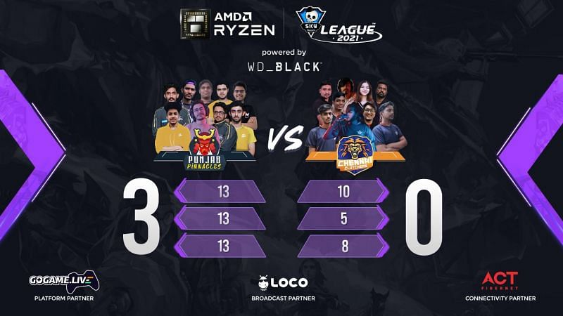 Punjab Pinnacles eased past Chennai Clutchers Day 22 of the Skyesports Valorant League 2021 (Image via Skyesports Twitter)
