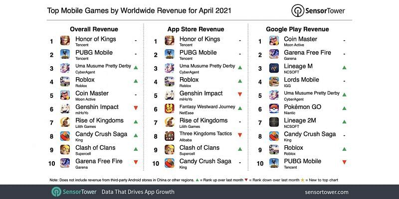 Top mobile games by worldwide revenue for April 2021 (Image via Sensor Tower)