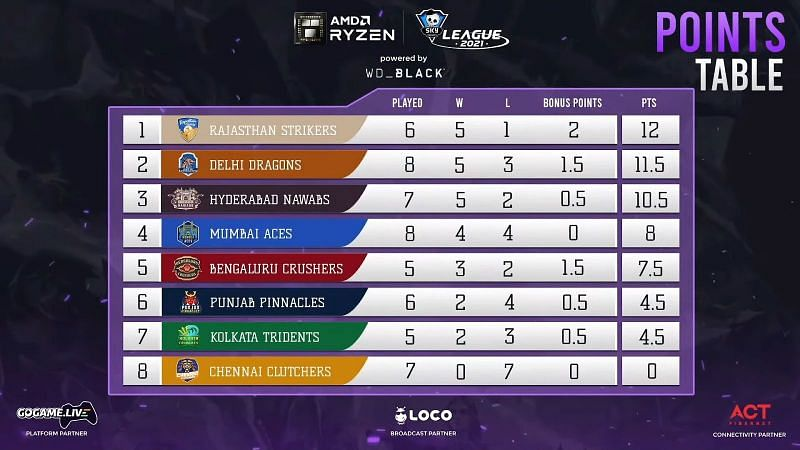 Points Table after day 23 of Skyesports Valorant League 2021 (Image from Skyesports Youtube)