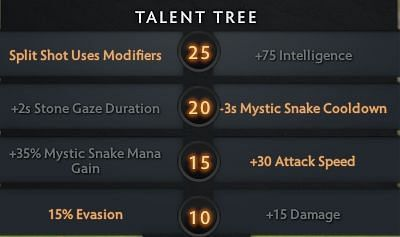 Ideal talent tree for the MoM build (Image via Valve)