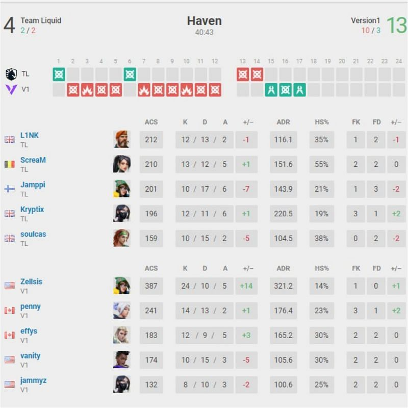 Team Liquid vs Version 1 Map 3 Scorecard(Image Via vlr.gg)