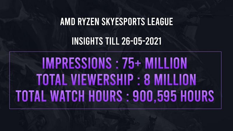 Viewership as per the date mentioned in the group stages (Image via Skyesports League)