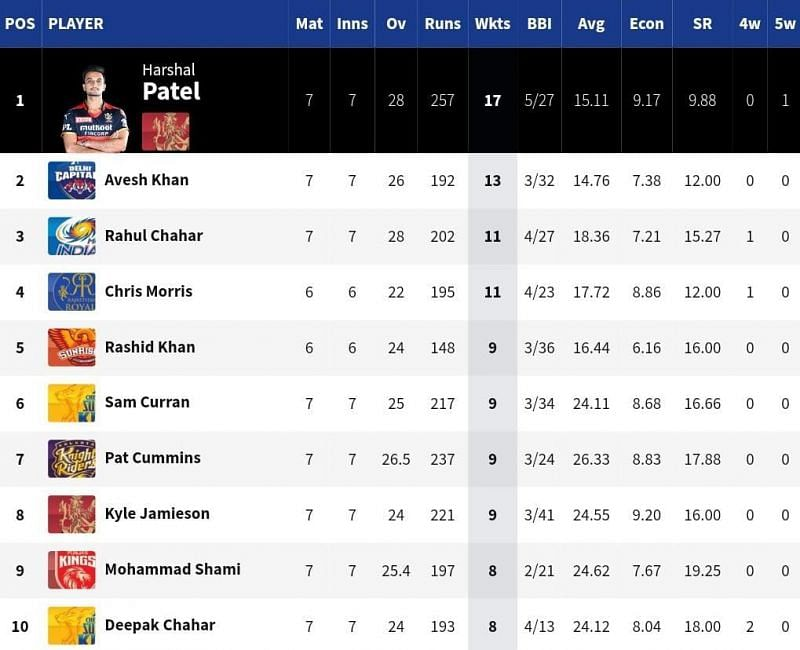 Leg-spinner Rahul Chahar is the only MI bowler in the top 10 of the IPL 2021 Purple Cap list [Credits: IPL]