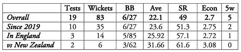 Jasprit Bumrah has had a phenomenal start to his Test career.