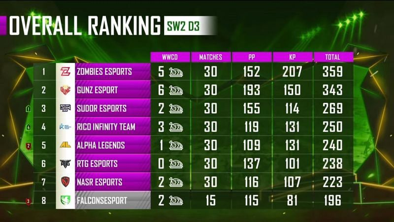 PMPL Season 1 Arabia overall standings after super weekend 2