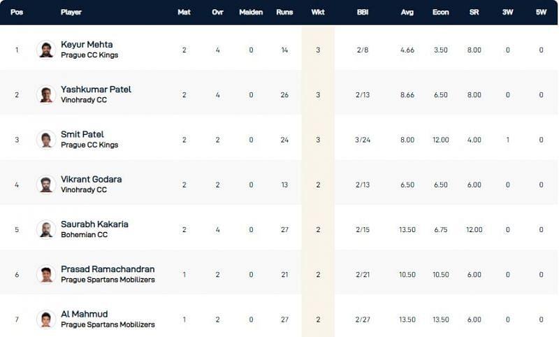 Prague T10 League Highest Wicket-takers