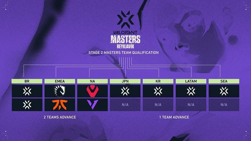 First four teams to qualify for the VCT Stage 2 Masters (Image from @ValorantEsports Twitter)