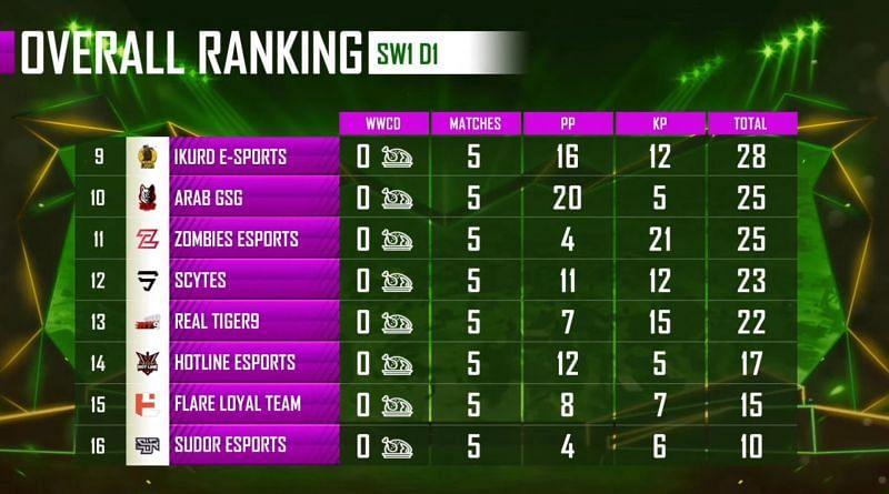 PMPL Season 1 Arabia Super weekend 1 Day 1 overall standings (bottom eight)