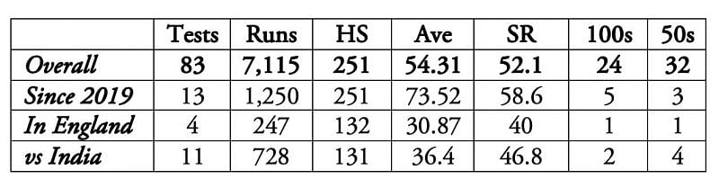 Kane Williamson will have to bank on his rich form.