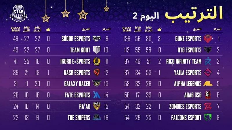 PMSC Arabia 2021 overall standings after Day 2