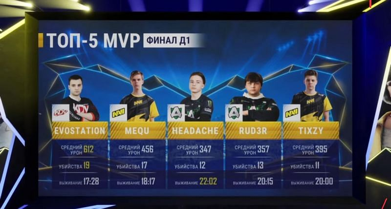 Top 5 MVPs after the PMPL Season 1 CIS Finals Day 1