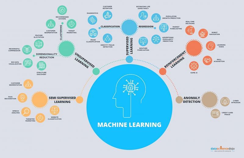 A few examples of where machine learning is used (Image via R-bloggers)