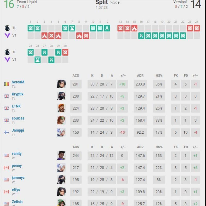 Team Liquid vs Version 1 Map 1 Scorecard(Image Via vlr.gg)