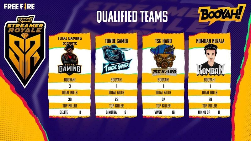 Qualifed teams for Free Fire Booyah Streamer Royale Grand Finals