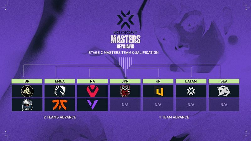 Top 5 teams to look out for at the Valorant Champions Tour Stage 2 Masters Reykjavik