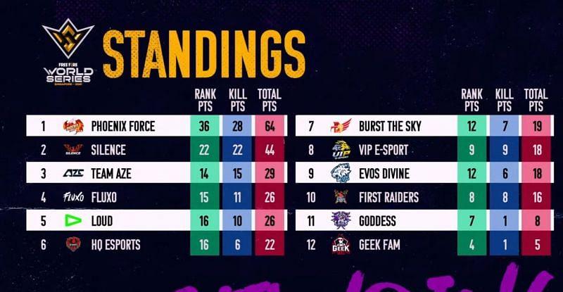 Free Fire World Series Finals overall standings after Match 3