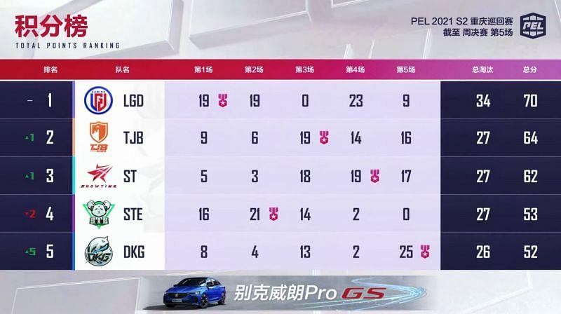 PEL 2021 Season 2 week 1 day 3 overall standings