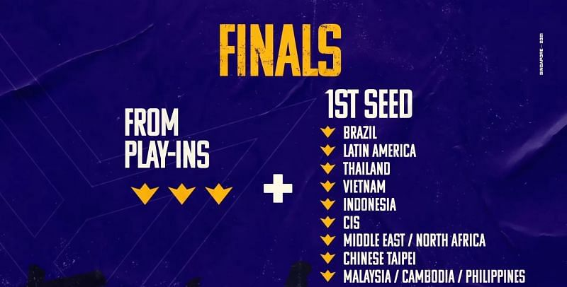 Free Fire World Series 2021 Singapore Finals